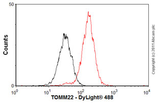 Flow Cytometry - Anti-TOMM22 antibody (ab57523)