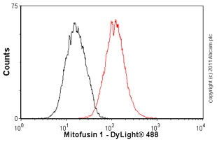 Flow Cytometry - Anti-Mitofusin 1 antibody (ab57602)