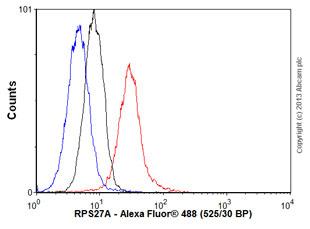 Flow Cytometry - Anti-RPS27A antibody (ab57646)
