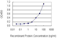Sandwich ELISA - Anti-Galectin 1 antibody (ab58085)