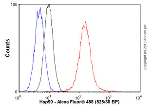 Flow Cytometry - Anti-Hsp90 antibody [H90-10] (ab58950)
