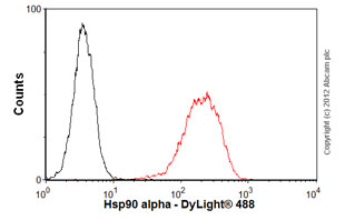 Flow Cytometry - Anti-Hsp90 alpha antibody [D7a] (ab59459)