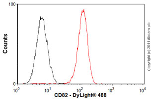 Flow Cytometry - Anti-CD82 antibody [TS82b] - Azide free (ab59509)