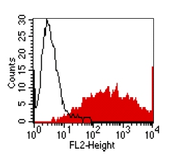 Flow Cytometry - Anti-Eph receptor A2 antibody [Ka-5H5] (ab59551)