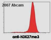 Flow Cytometry - Anti-Histone H3 (tri methyl K27) antibody [mAbcam 6002] - ChIP Grade (ab6002)
