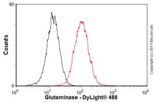 Flow Cytometry - Anti-Glutaminase antibody (ab60709)