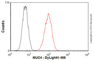 Flow Cytometry - Anti-MUC4 antibody [5B12] (ab60720)
