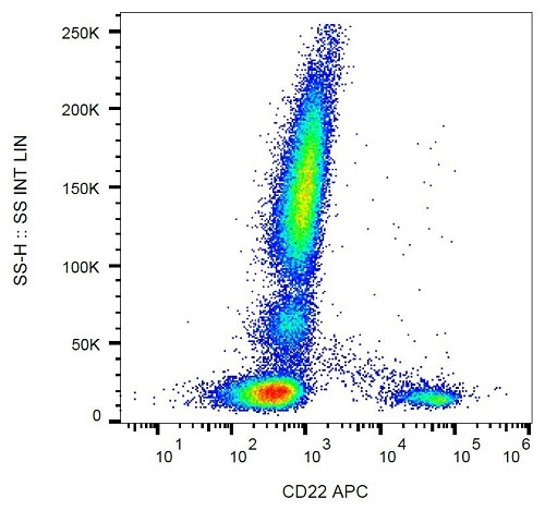 Flow Cytometry - Anti-CD22 antibody [IS7] (Allophycocyanin) (ab60907)