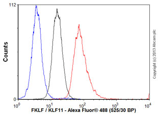 Flow Cytometry - Anti-FKLF / KLF11 antibody (ab61207)