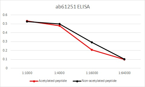ELISA - Anti-Histone H3 antibody (ab61251)