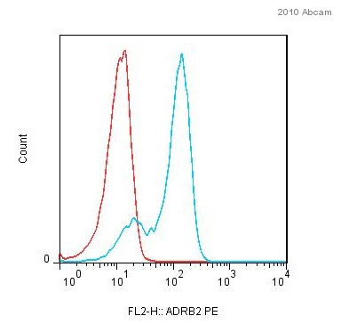 Flow Cytometry - Anti-beta 2 Adrenergic Receptor antibody (ab61778)