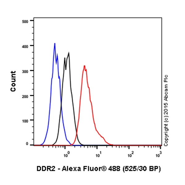 Flow Cytometry - Anti-DDR2 antibody [3B11E4] (ab63337)