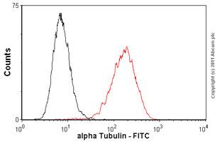 Flow Cytometry - Anti-alpha Tubulin antibody [DM1A] - Microtubule Marker (FITC) (ab64503)