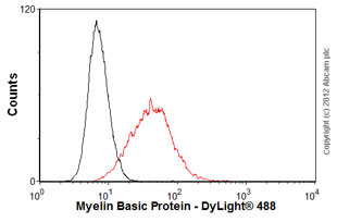 Flow Cytometry - Anti-Myelin Basic Protein antibody [BDI221] (ab66188)