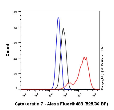 Flow Cytometry - Anti-Cytokeratin 7 antibody [EPR1619Y] - Cytoskeleton Marker (ab68459)