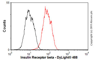 Flow Cytometry - Anti-Insulin Receptor beta antibody [C18C4] (ab69508)