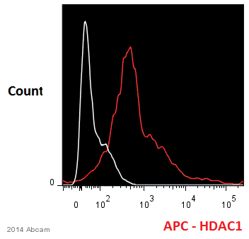 Flow Cytometry - Anti-HDAC1 antibody - ChIP Grade (ab7028)