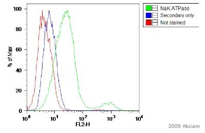 Flow Cytometry - Anti-alpha 1 Sodium Potassium ATPase antibody [464.6] - Plasma Membrane Marker (ab7671)