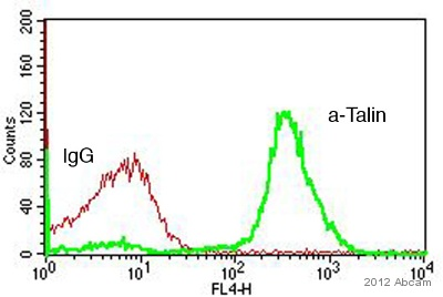 Flow Cytometry - Anti-Talin 1 antibody (ab71333)