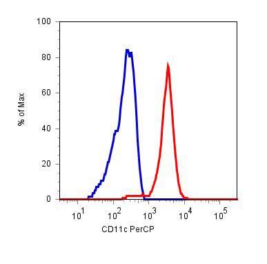 Flow Cytometry - Anti-CD11c antibody [BU15], prediluted (PerCP) (ab74685)