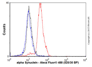 Flow Cytometry - Anti-alpha Synuclein antibody [syn211], prediluted (ab75305)