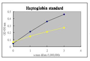 ELISA - Anti-Haptoglobin antibody (ab75455)