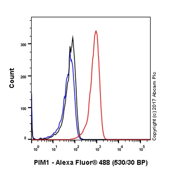 Flow Cytometry - Anti-PIM1 antibody [EP2645Y] (ab75776)