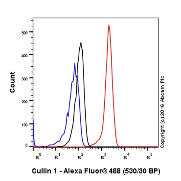 Flow Cytometry - Anti-Cullin 1 antibody [EPR3103Y] (ab75817)