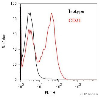 Flow Cytometry - Anti-CD21 antibody [EP3093] (ab75985)
