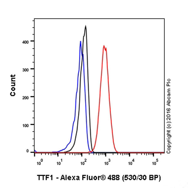 Flow Cytometry - Anti-TTF1 antibody [EP1584Y] (ab76013)