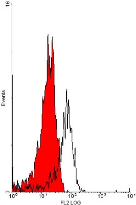 Flow Cytometry - Anti-GPCR GPR18 antibody (ab76258)