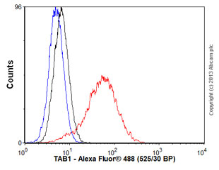 Flow Cytometry - Anti-TAB1 antibody [EPR635Y] (ab76412)