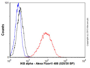 Flow Cytometry - Anti-IKB alpha antibody [EP697] (ab76429)
