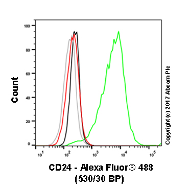 Flow Cytometry - Anti-CD24 antibody [SN3] (ab76514)