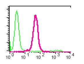 Flow Cytometry - Anti-Vitamin D Binding protein antibody [EPR2922Y] (ab76537)