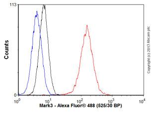 Flow Cytometry - Anti-Mark3 antibody (ab77199)