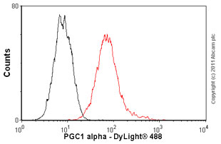 Flow Cytometry - Anti-PGC1 alpha antibody (ab77210)