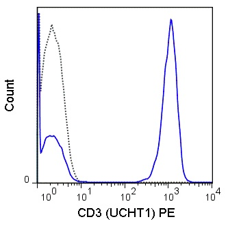 Flow Cytometry - Anti-CD3 antibody [UCHT1] (Phycoerythrin) (ab77222)