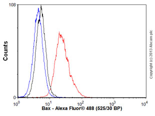 Flow Cytometry - Anti-Bax antibody [2D2] - BSA and Azide free (ab77566)