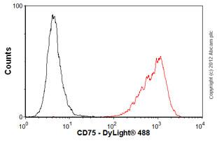 Flow Cytometry - Anti-CD75 antibody [LN1] (ab77676)