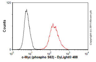 Flow Cytometry - Anti-c-Myc (phospho S62) antibody [33A12E10] (ab78318)