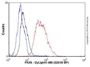 Flow Cytometry - Anti-PAX6 antibody [AD2.38] (ab78545)