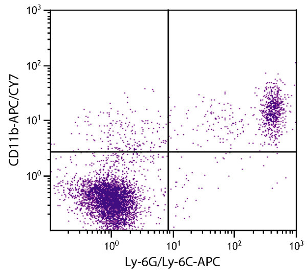 Flow Cytometry - Anti-CD11b antibody [M1/70] (Allophycocyanin/Cy7 ®) (ab79096)