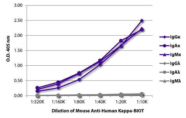 Flow Cytometry - Anti-Human Kappa Chain antibody [SB81a] (Biotin) (ab79114)