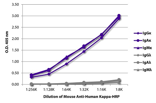 Flow Cytometry - Anti-Human Kappa Chain antibody [SB81a] (HRP) (ab79115)