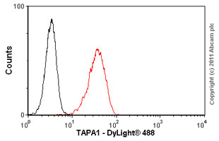 Flow Cytometry - Anti-TAPA1 antibody [M38] (ab79559)