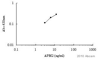Indirect ELISA - Anti-APM2 antibody (ab79579)