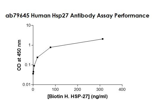 ELISA - Anti-Hsp27 antibody (Biotin) (ab79645)