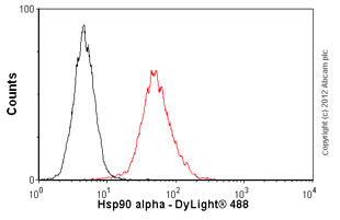 Flow Cytometry - Anti-Hsp90 alpha antibody [2G5.G3] (ab79849)