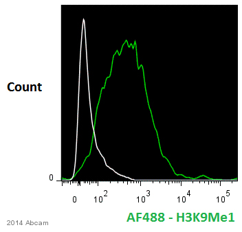 Flow Cytometry - Anti-Histone H3 (mono methyl K9) antibody - ChIP Grade (ab8896)